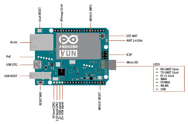 Arduino yun support usb otg host ethernet wifi microsd